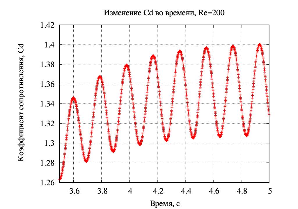 Cd=f(t)_Re200