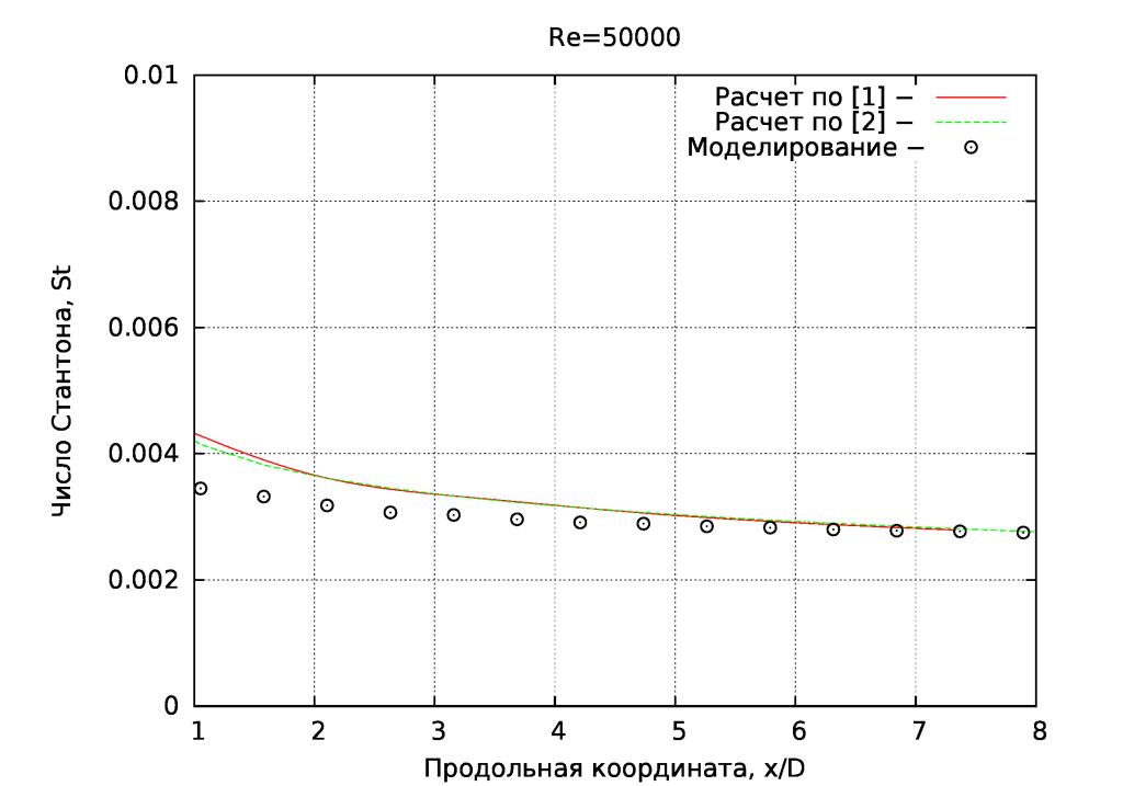 St=f(x)_Re50000
