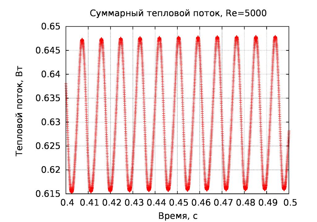 Q=f(t)_Re5000